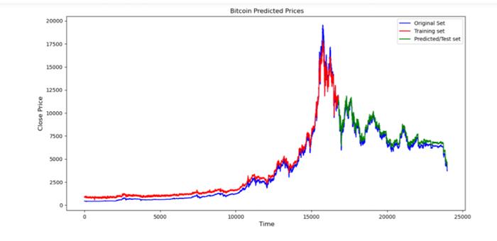 使用Python预测比特币价格 | 区块链研究实验室