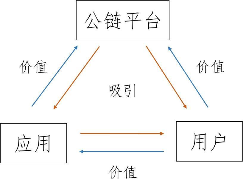 HashKey 崔晨:解读以太坊关联公链发展现状与趋势