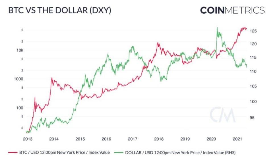 Coin Metrics:比特币在下半年可能再次激增
