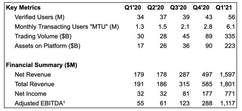 解读 Coinbase 上市后首份财报:一季度净利润 7.71 亿美元,同比增长 2309%