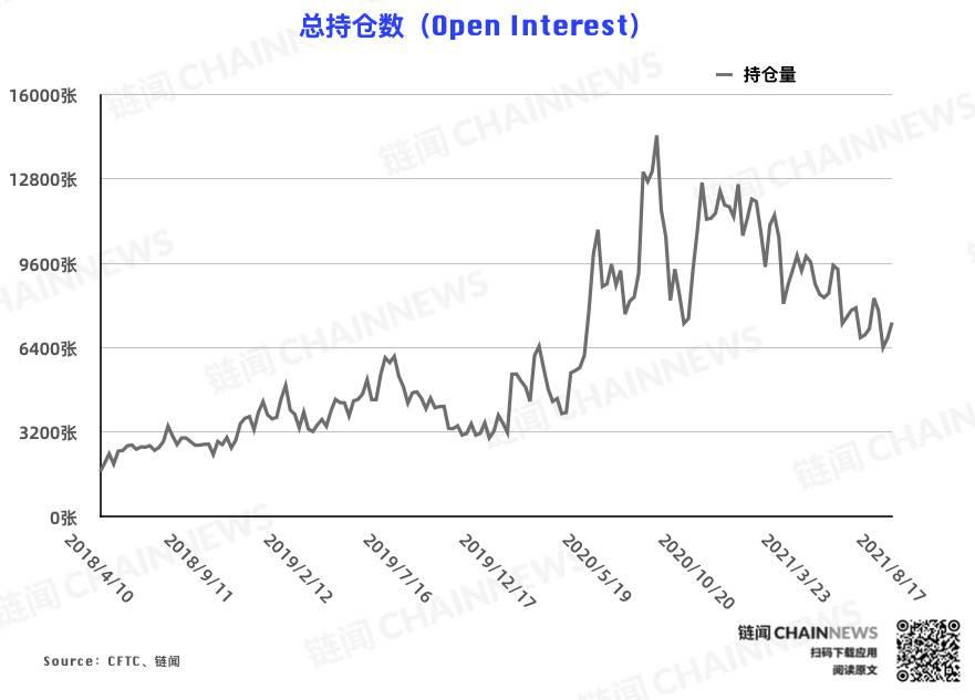 乐观氛围成型?市场现罕见「无差别」加仓 | CFTC COT 加密货币持仓周报